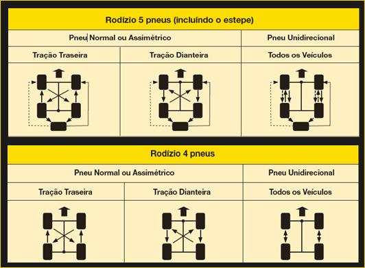 dicas de conservação pneus