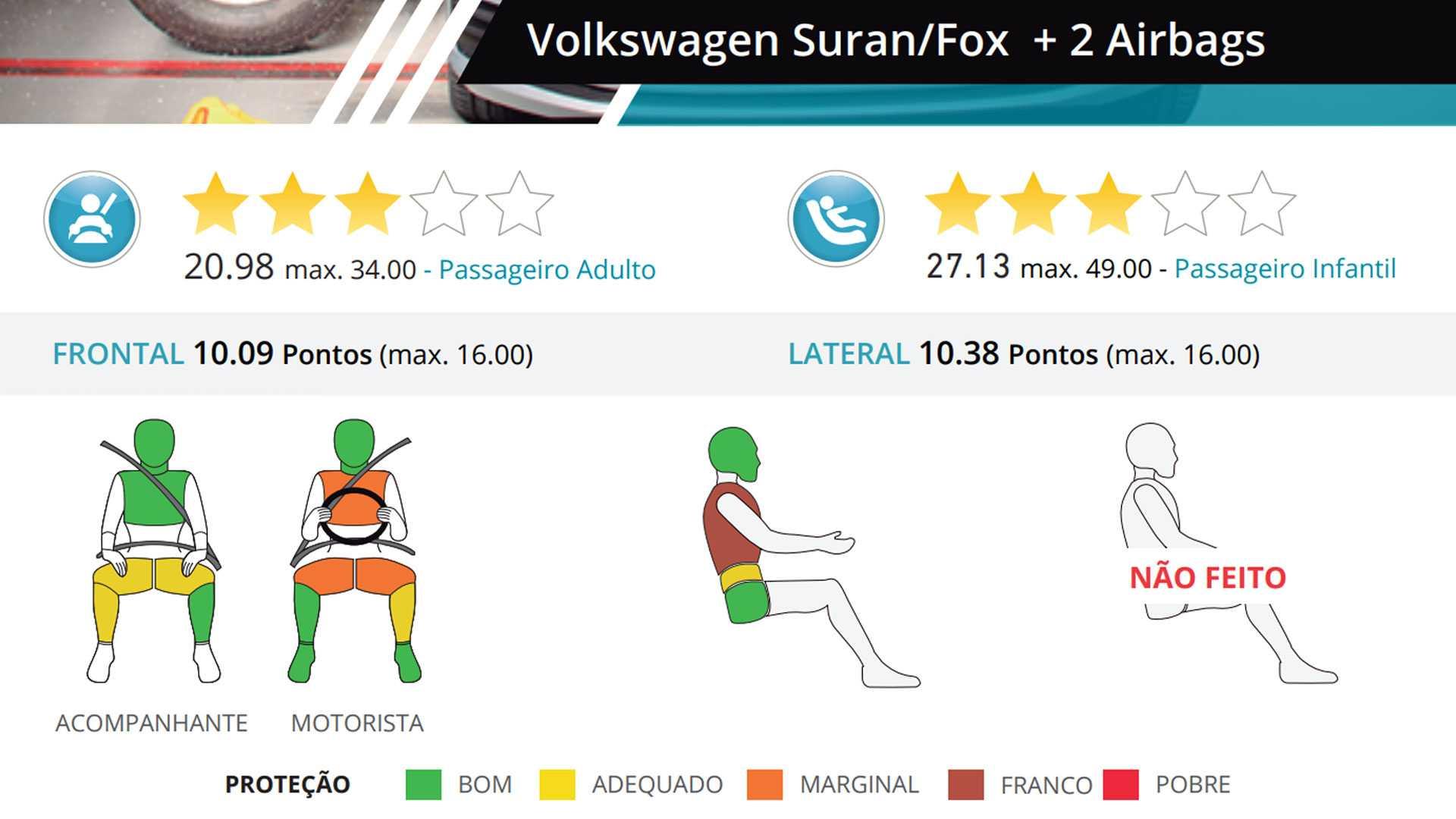 Volkswagen Fox Latin Ncap 2019