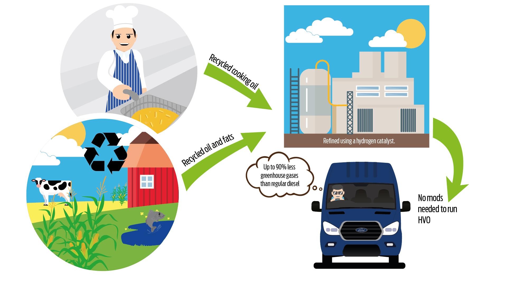 Desenho mostra como a Transit funciona com diesel de óleo de cozinha