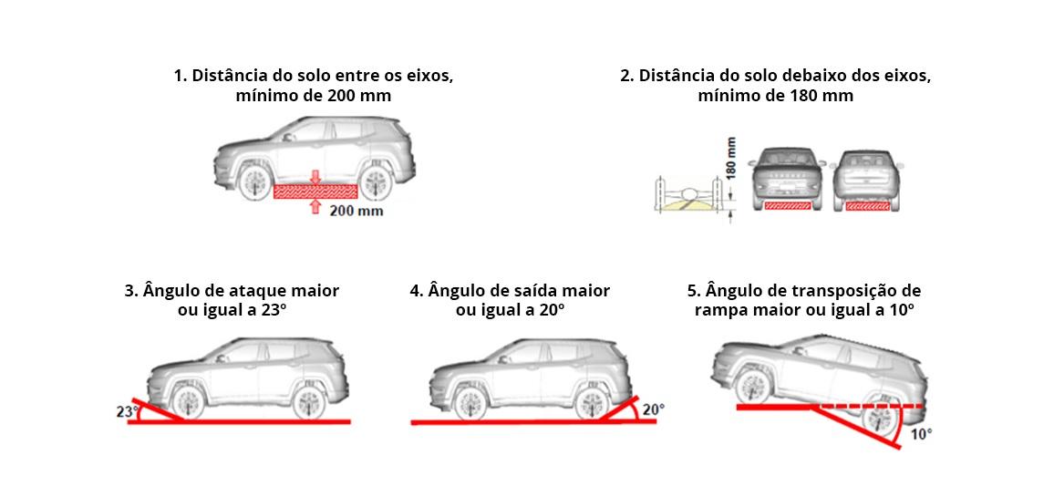 """Inmetro tem """"nova"""" definição de SUV: carro alto, com ângulos de entrada e saída o suficiente para superar obstáculos mais altos"""