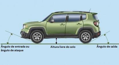 Ângulos de entrada, altura livre do solo e saída são os principais ângulos de um carro