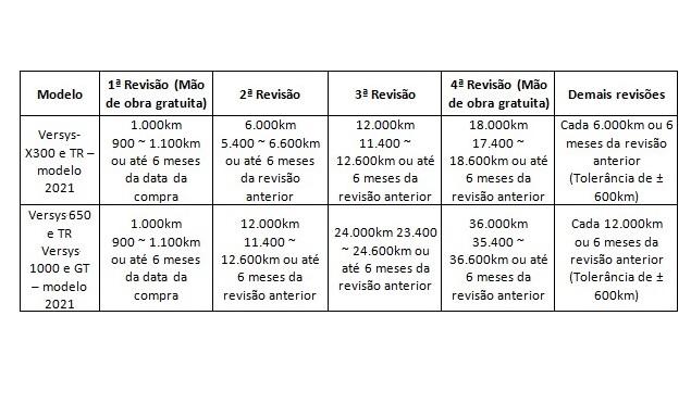 Quadro de revisões divulgado pela Kawasaki para os modelos que tiveram alteração na tabela