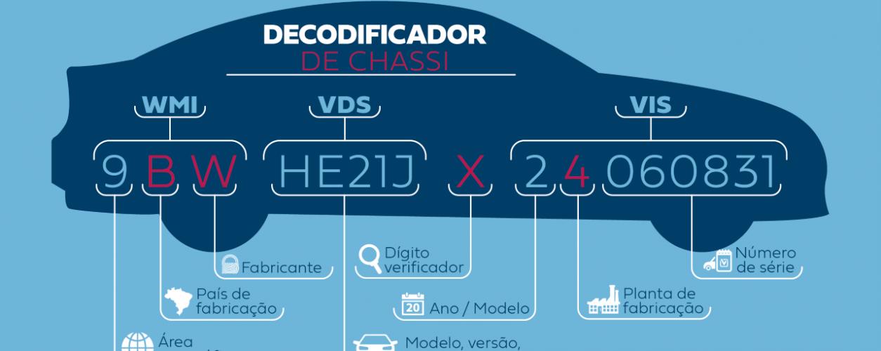 Thumbnail Infográfico Decodificador De Chassi